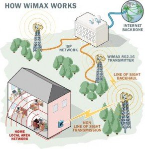 wimax_how